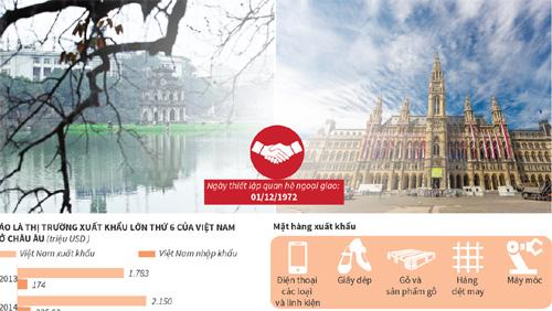 Thương mại, đầu tư giữa Việt Nam-Áo trên đà phát triển